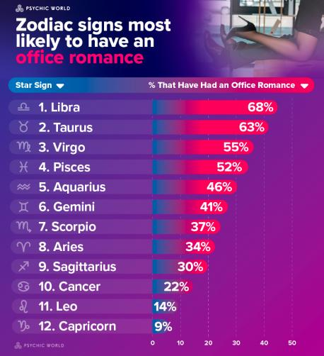 Most Attractive Zodiac Signs